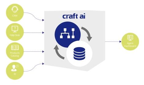 craft-ai-io-enterprise-processes.jpg